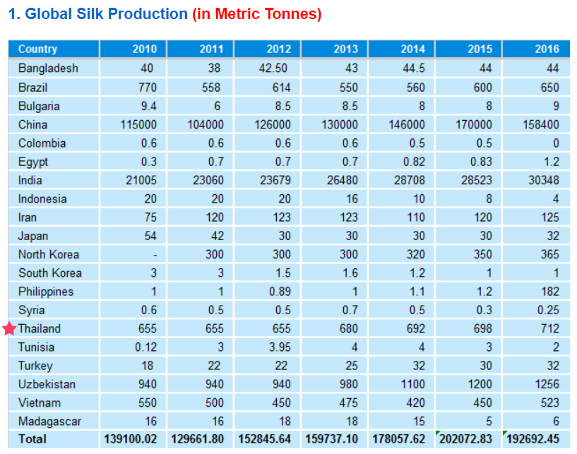 Global Silk Production-A Graph