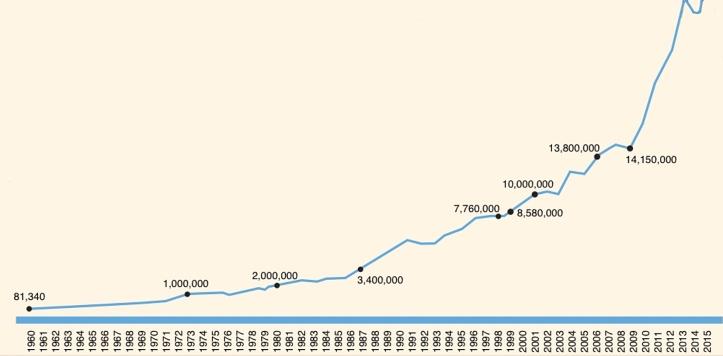 Thailand Tourism Statistics